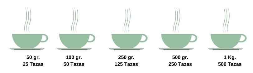 Cuanto té debo comprar