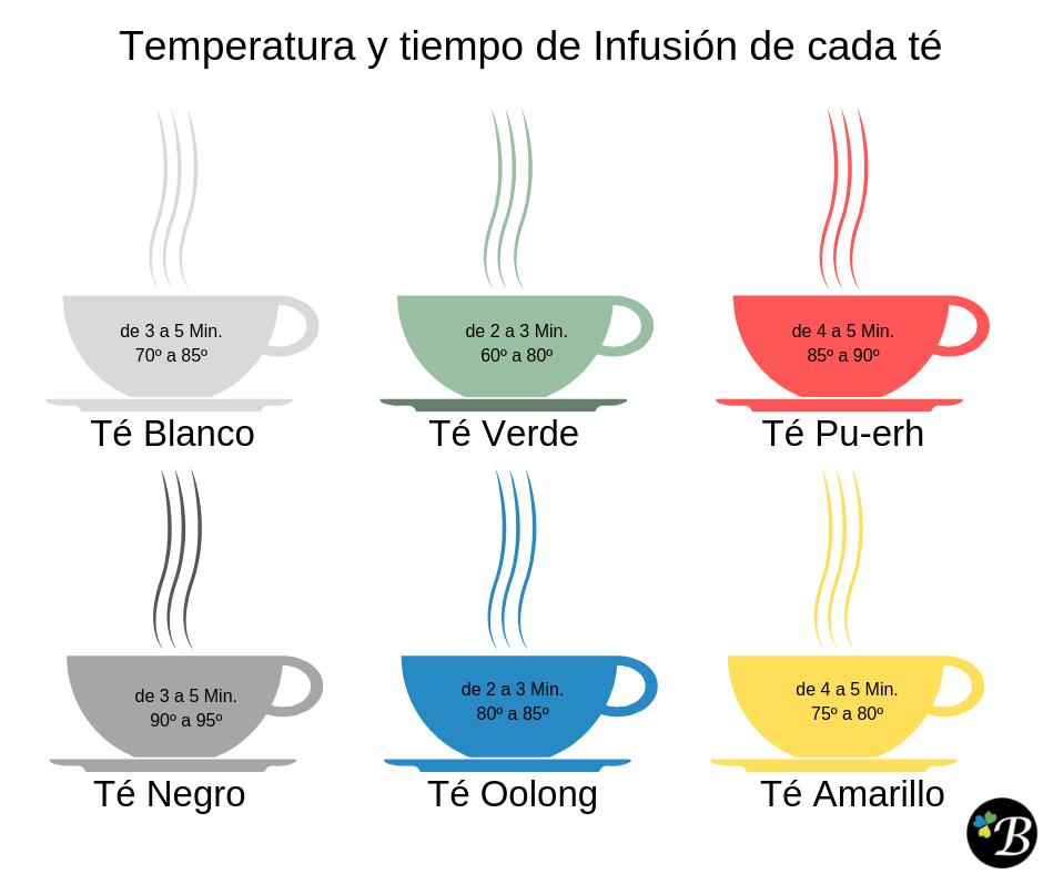 La taza perfecta de té